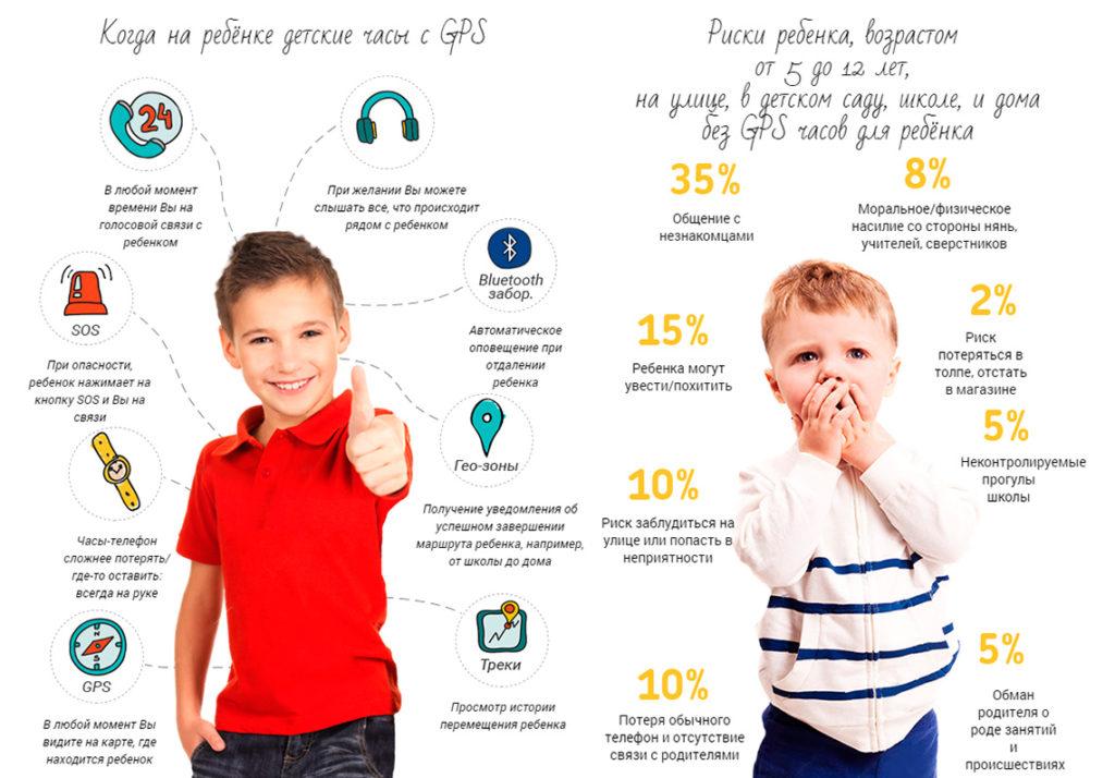Преимущества детских GPS часов для безопасности ребенка